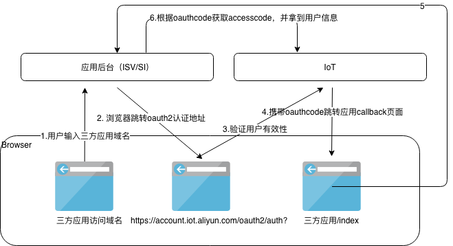 sep整理-oauth.png